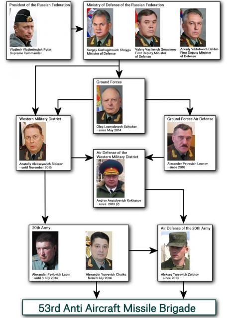 Lanțul de transmitere a deciziei de utilizare a instalațiilor Buk în războiul din Ucraina. Un infografic realizat de Bellingcat.